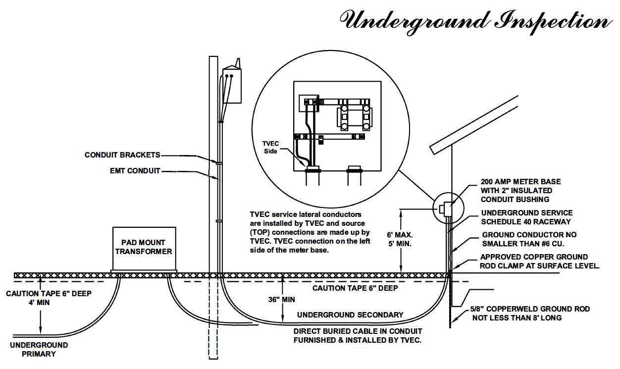 Diagram GENERAL UNDERGROUND SERVICE SPECIFICATIONS FOR A NEW ALL ELECTRIC HOME